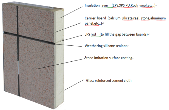 Thermal insulation fireproof fiber cement board rock wool for Rockwool insulation panels